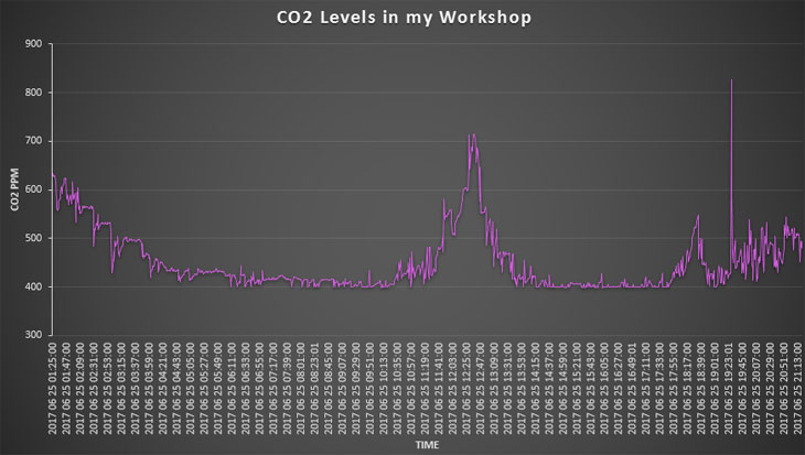 CO2 excel graph